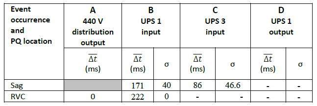 Evaluating Rapid Voltage Changes _table3