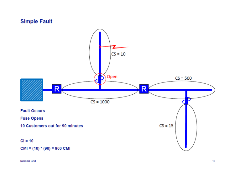 IEEE-1366-Reliability-Indices_16