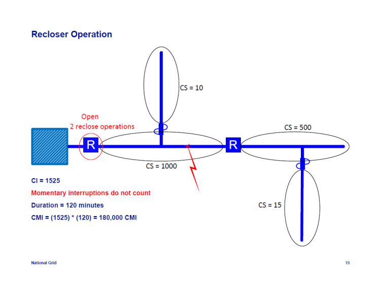 IEEE-1366-Reliability-Indices_19