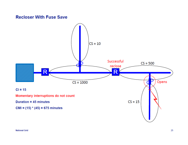 IEEE-1366-Reliability-Indices_25