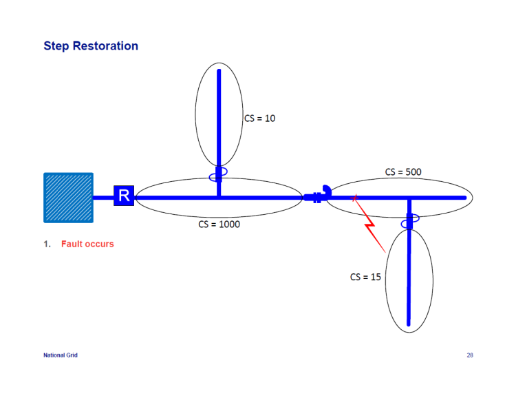 IEEE-1366-Reliability-Indices_28
