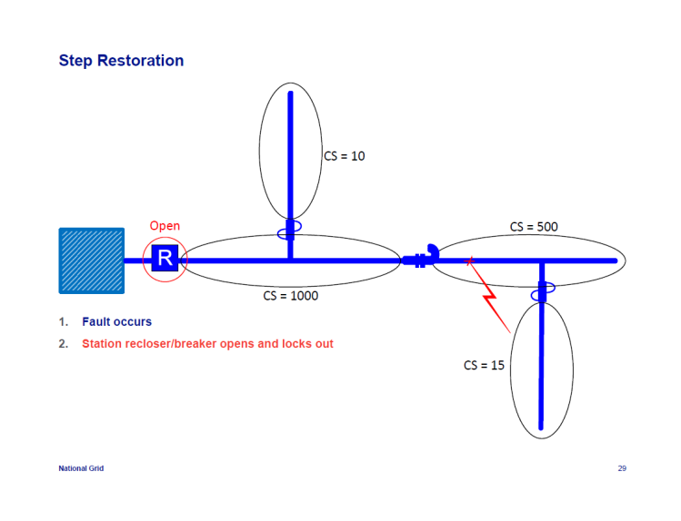 IEEE-1366-Reliability-Indices_29