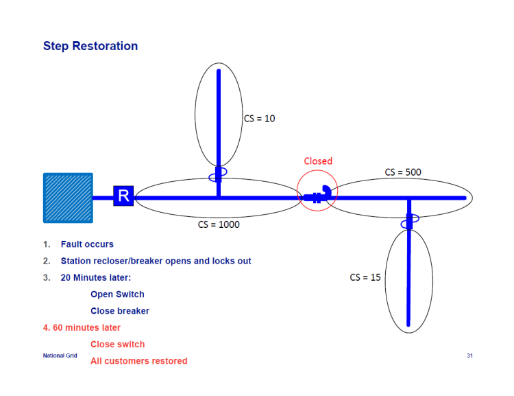 IEEE-1366-Reliability-Indices_31