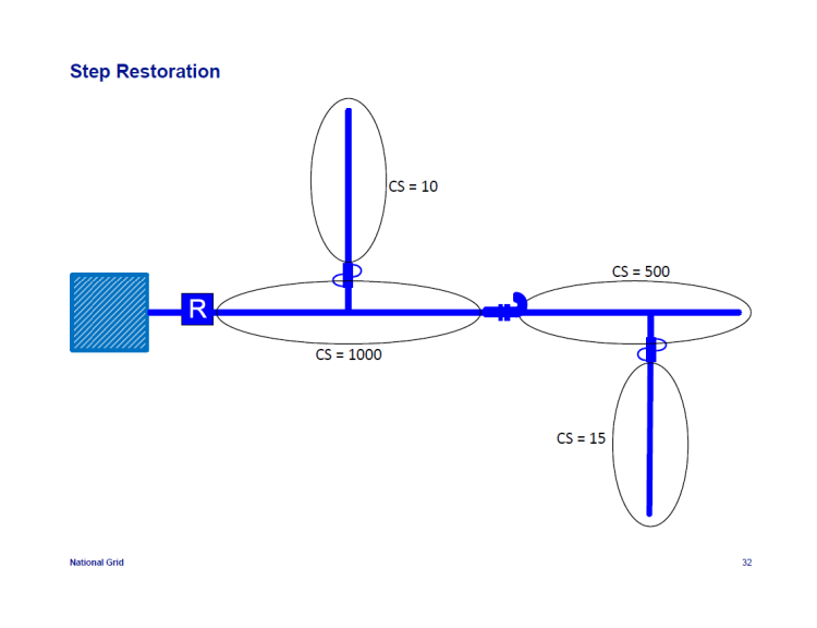 IEEE-1366-Reliability-Indices_32
