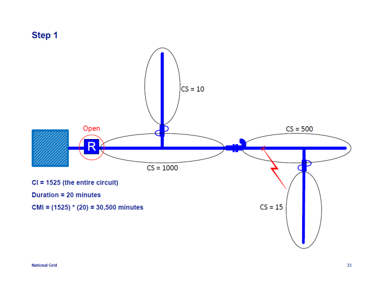 IEEE-1366-Reliability-Indices_33