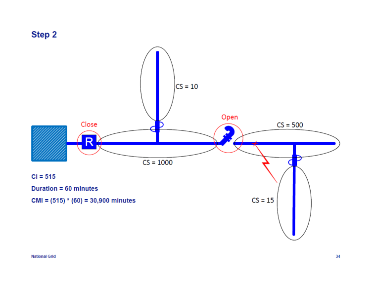 IEEE-1366-Reliability-Indices_34