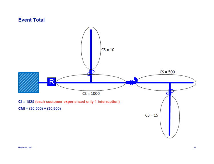 IEEE-1366-Reliability-Indices_37