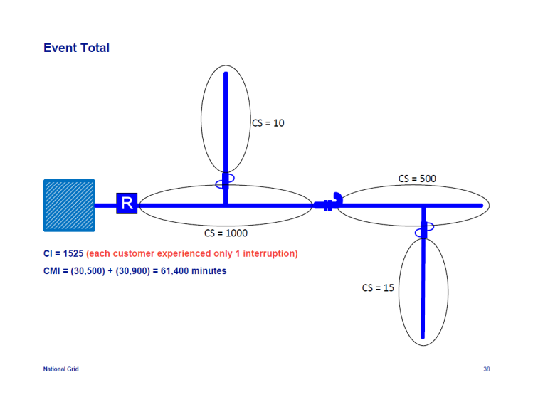 IEEE-1366-Reliability-Indices_38