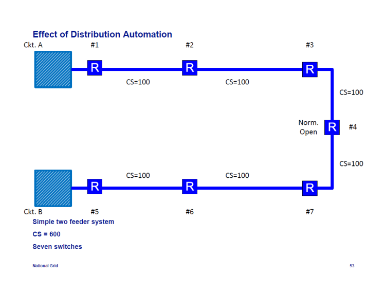 IEEE-1366-Reliability-Indices_53