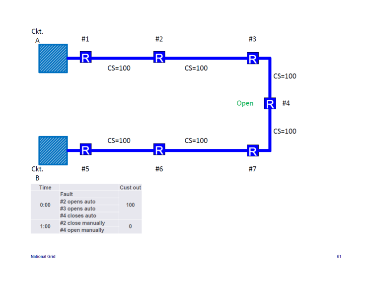 IEEE-1366-Reliability-Indices_61