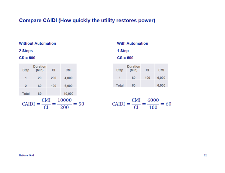 IEEE-1366-Reliability-Indices_62