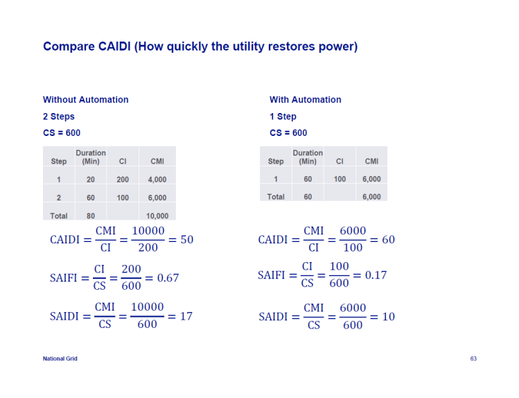 IEEE-1366-Reliability-Indices_63