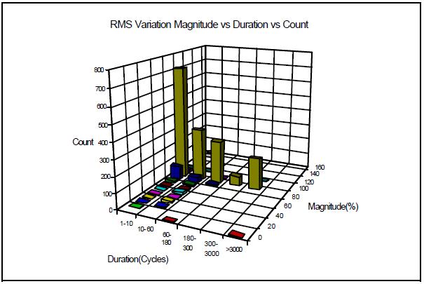 Interpretation and Analysis of Power Quality Measurements_figure10