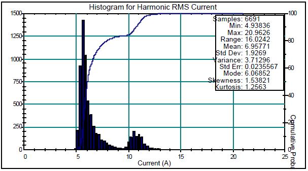 Interpretation and Analysis of Power Quality Measurements_figure11