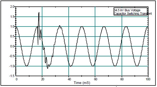 Interpretation and Analysis of Power Quality Measurements_figure3