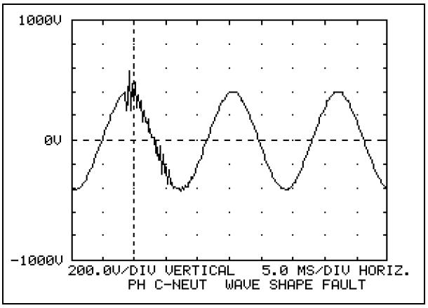 Interpretation and Analysis of Power Quality Measurements_figure5