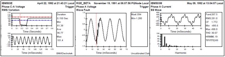Interpretation and Analysis of Power Quality Measurements_figure6