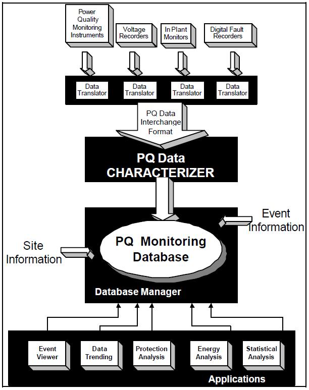 Interpretation and Analysis of Power Quality Measurements_figure7