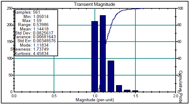 Interpretation and Analysis of Power Quality Measurements_figure8