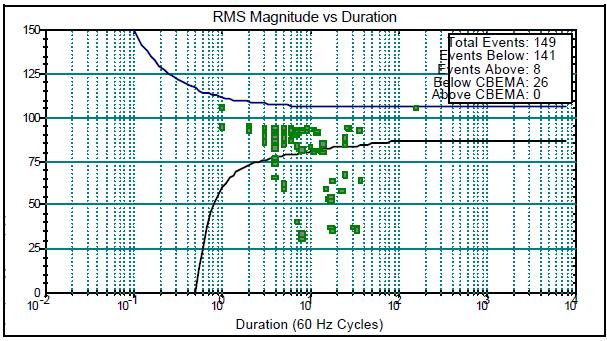 Interpretation and Analysis of Power Quality Measurements_figure9