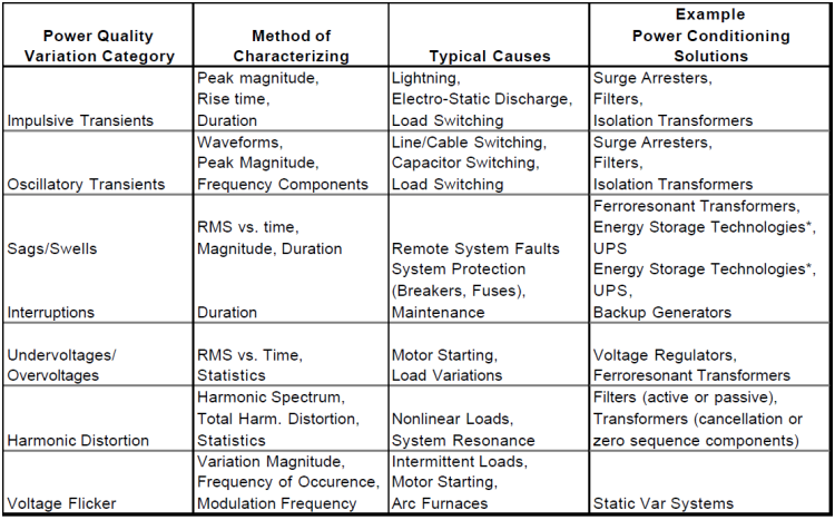 Interpretation and Analysis of Power Quality Measurements_table1