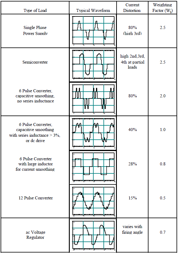 Interpretation and Analysis of Power Quality Measurements_table2