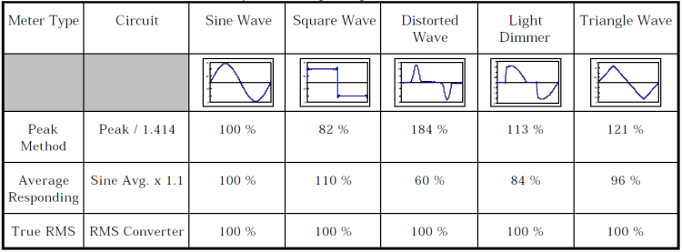 Interpretation and Analysis of Power Quality Measurements_table3