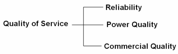 Need of Voltage Quality Regulation in the Future_figure1