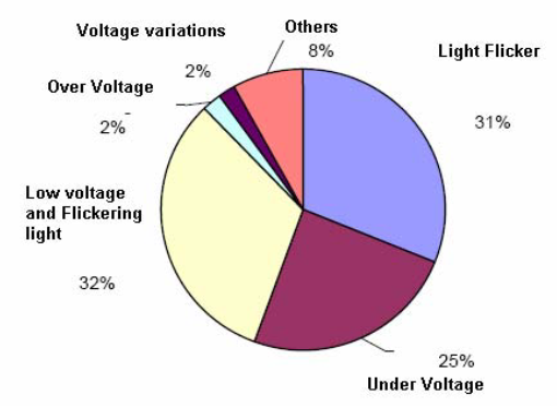 Need of Voltage Quality Regulation in the Future_figure4