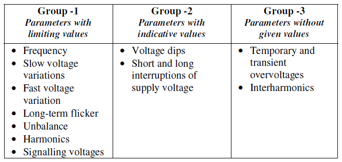 Need of Voltage Quality Regulation in the Future_table1