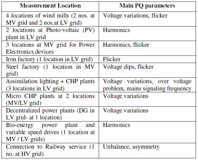 Need of Voltage Quality Regulation in the Future_table2
