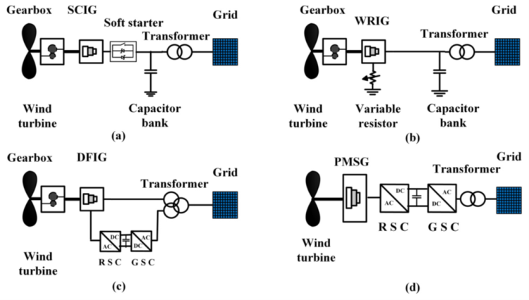 Power Quality Issues and Measurement for Grid-integrated Wind Turbines_figure1