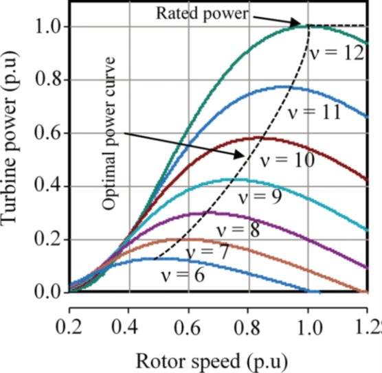 Power Quality Issues and Measurement for Grid-integrated Wind Turbines_figure3