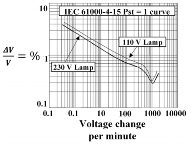 Power Quality Issues and Measurement for Grid-integrated Wind Turbines_figure4