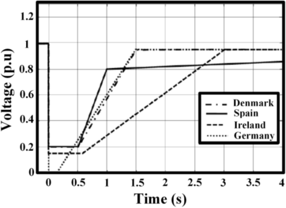Power Quality Issues and Measurement for Grid-integrated Wind Turbines_figure5