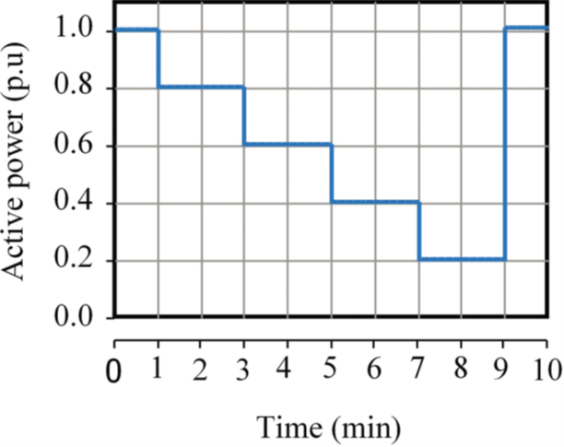 Power Quality Issues and Measurement for Grid-integrated Wind Turbines_figure6