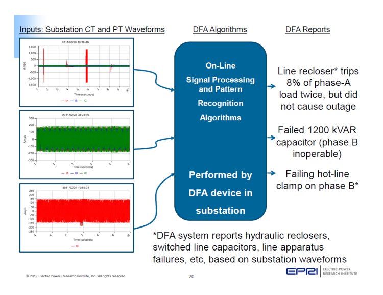 Power Quality Monitoring and Analytics for Transmission and Distribution Systems_20
