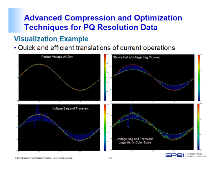 Power Quality Monitoring and Analytics for Transmission and Distribution Systems_37