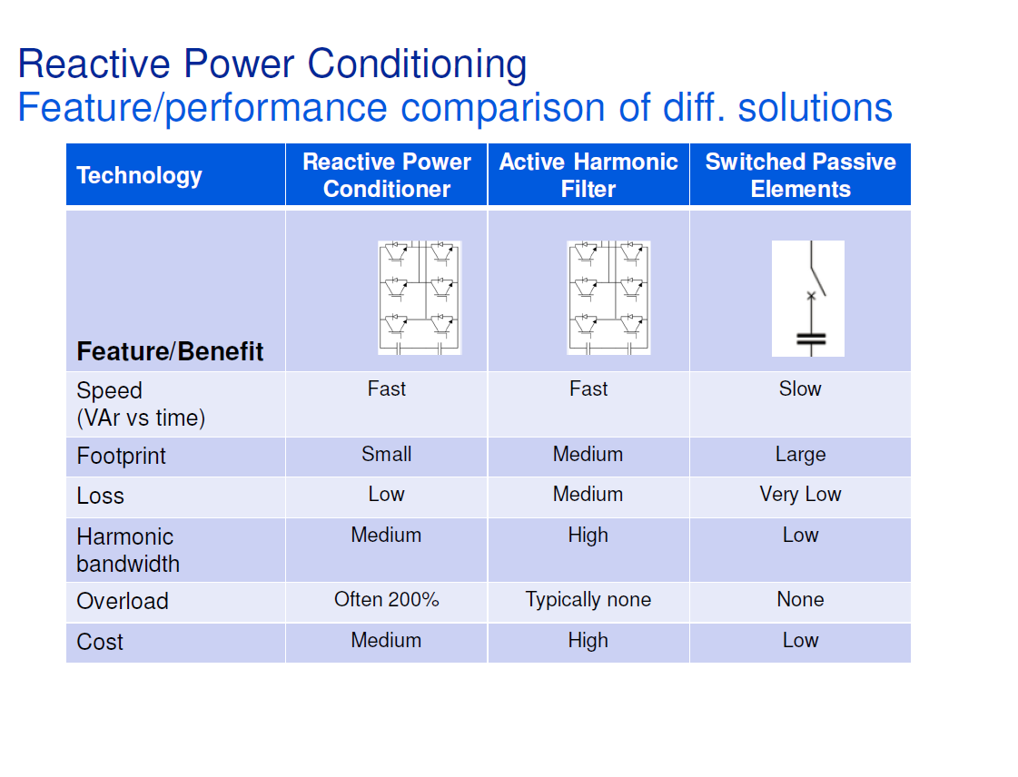 Reactive Power Conditioning_11