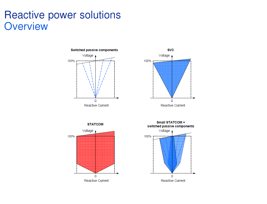 Reactive Power Conditioning_4