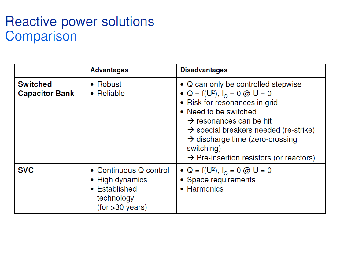 Reactive Power Conditioning_8