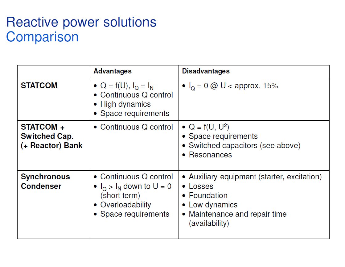 Reactive Power Conditioning_9
