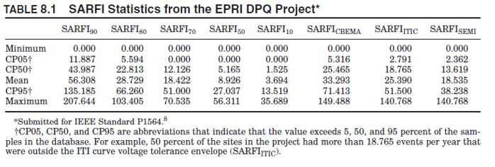 References for SARFI PQ -table8