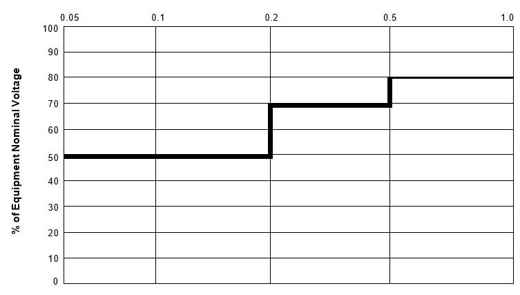 Voltage Tolerance Boundary_figure2