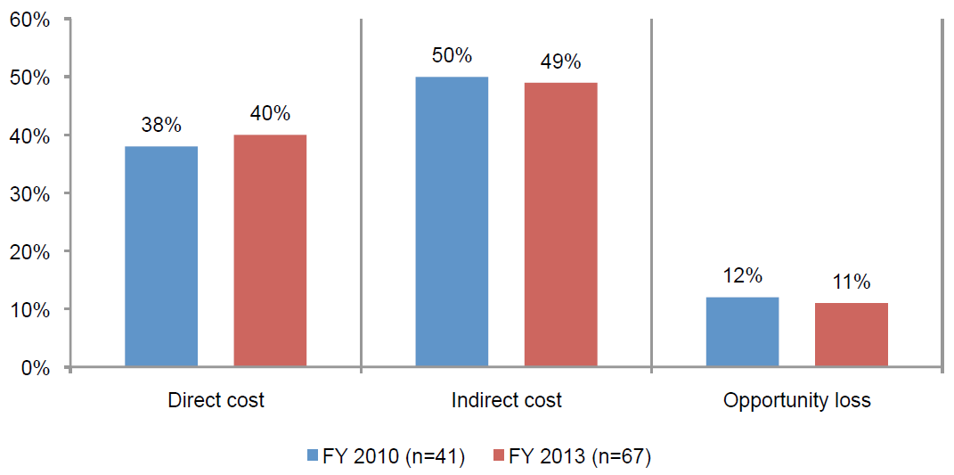 2013 Cost of Data Center Outages_barchart1