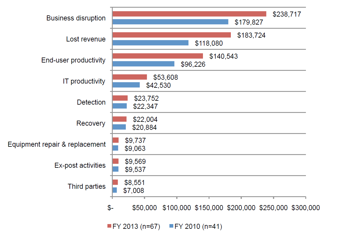 2013 Cost of Data Center Outages_barchart2