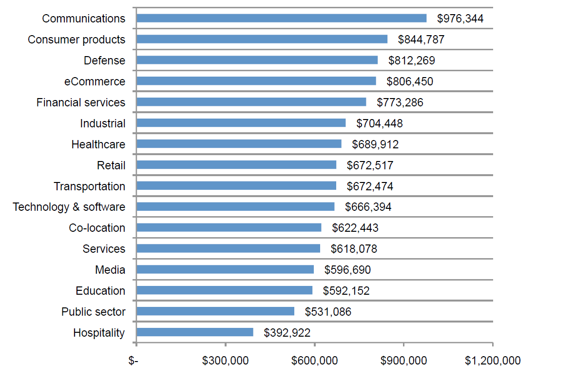 2013 Cost of Data Center Outages_barchart3