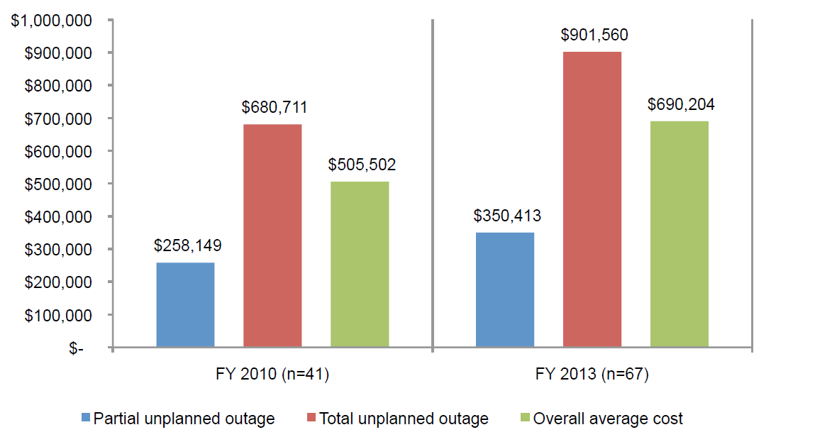 2013 Cost of Data Center Outages_barchart4