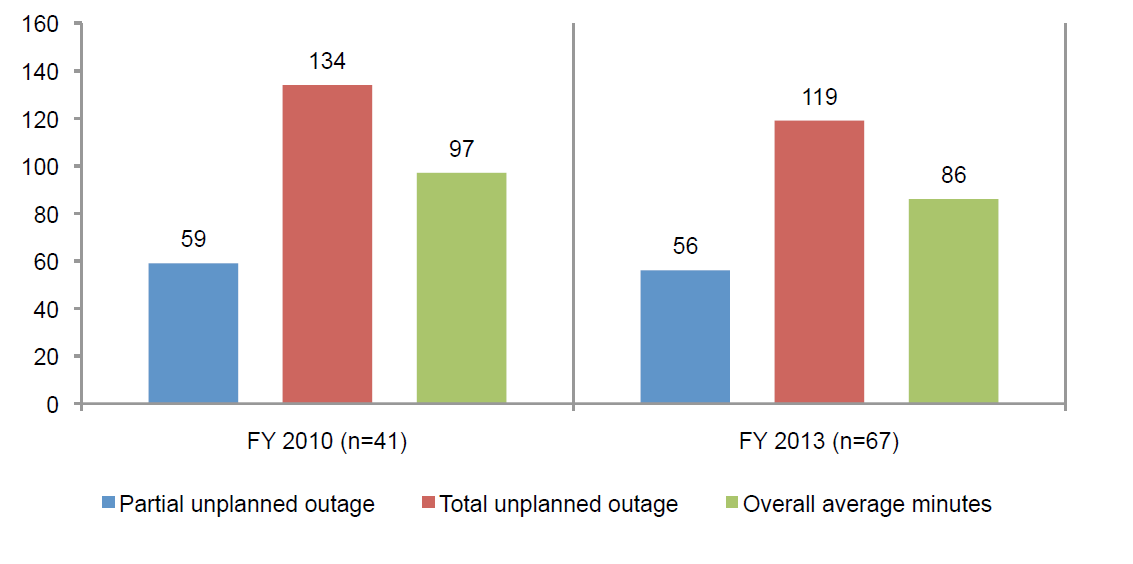 2013 Cost of Data Center Outages_barchart5
