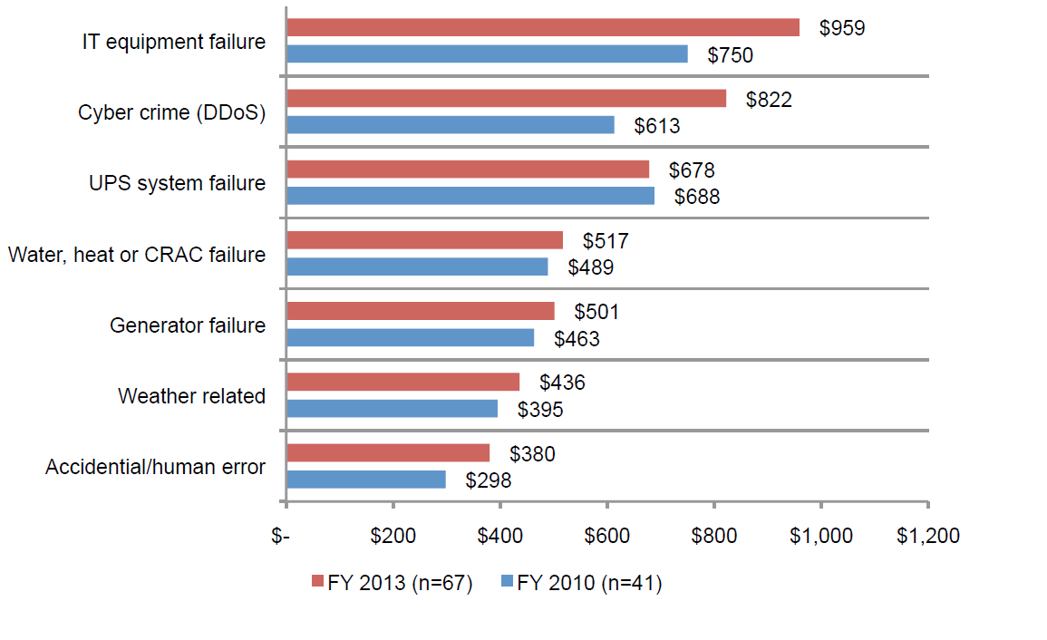 2013 Cost of Data Center Outages_barchart9